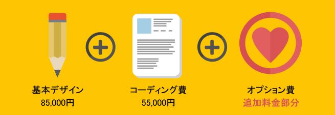 ホームページ制作・料金概念